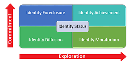 an introduction to the analysis of james marcias identity status of moratorium